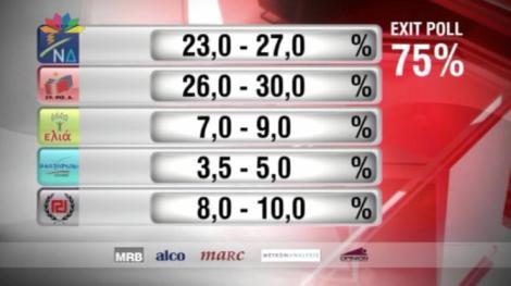 exit poll eyroekloges 2014