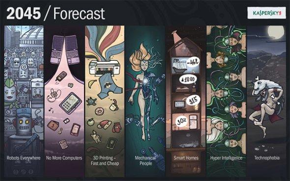 kaspersky_forecast 2045
